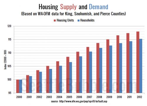 Local Housing Oversupply Finally Shrinks Slightly in 2012