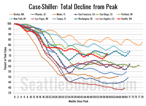 Case-Shiller: Seattle Back in the Black