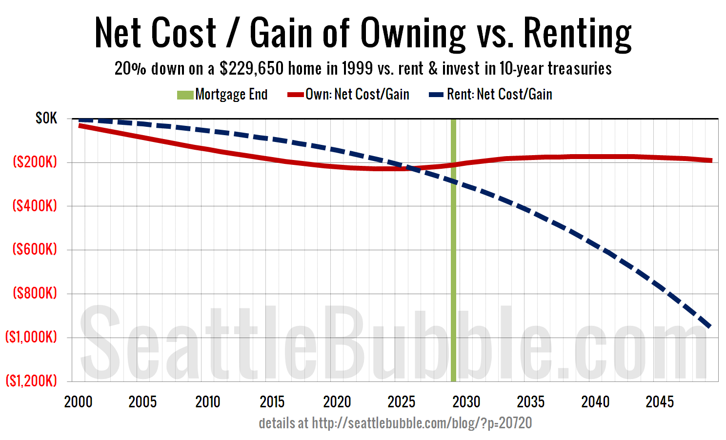 net cost gain of owning vs renting click to enlarge
