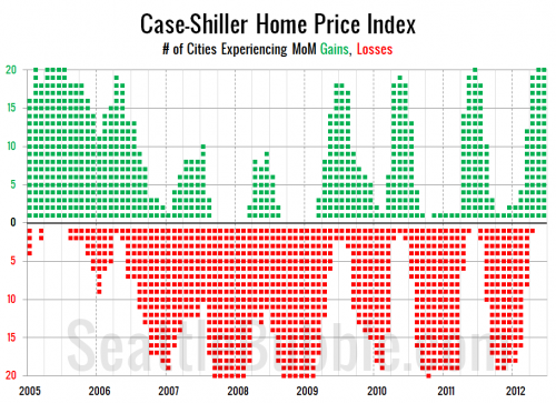 June Case-Shiller Potpourri