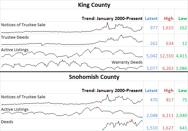 King &#038; Snhomish County Stats Preview