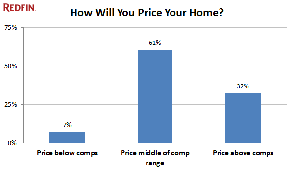 How Will You Price Your Home?
