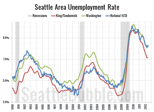 Seattle Employment Improving Faster than US and WA