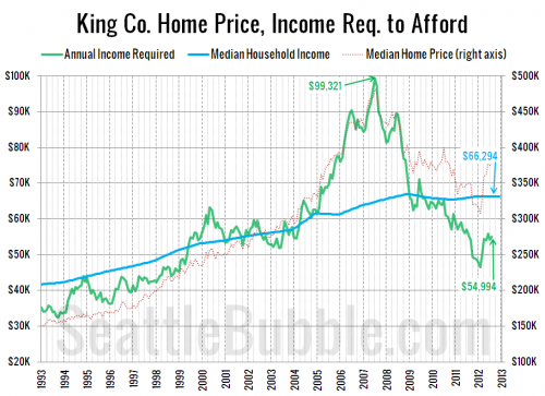 "King County ""Affordable"" Home Price 21% Higher than Current Median Price Thanks to Low Rates"