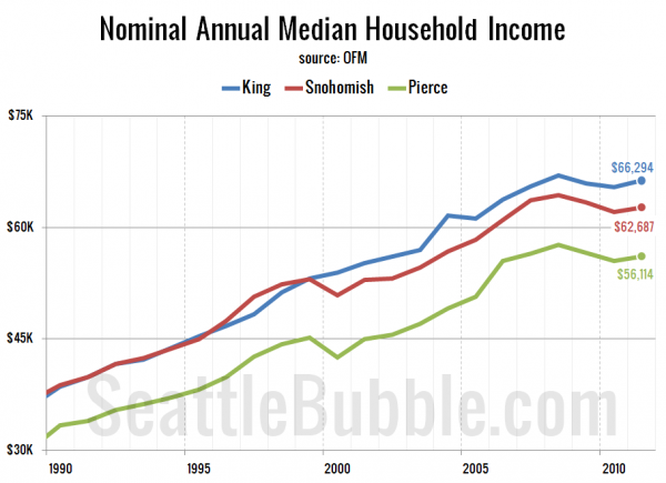 Nominal Annual Median Household Income