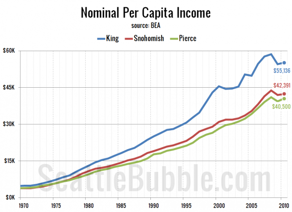Nominal Per Capita Income
