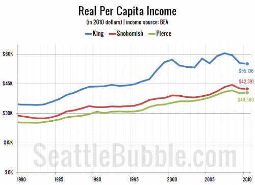 Local Incomes: Median & Per Capita, Real & Nominal