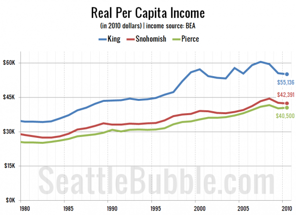 Real Per Capita Income