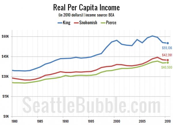 Real Per Capita Income