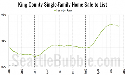 Local Home Prices Hit 2012 Peak, Turn Down