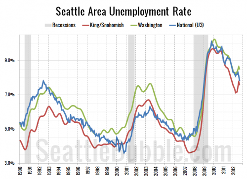 Seattle Area Keeps Steadily Adding Jobs
