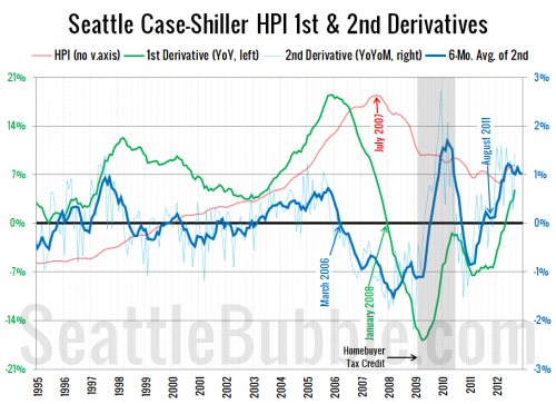 September 2012 Case-Shiller Potporri
