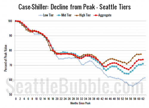 Case-Shiller Tiers: All Three Tiers Gained in September