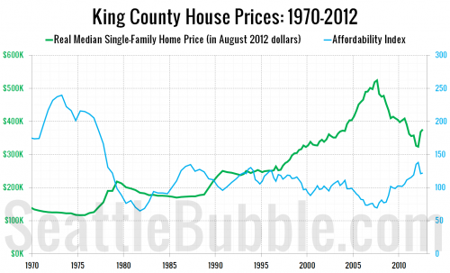 Reader Question: Home Prices in Gold?