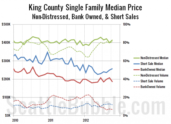 King County Single Family Median Price - Non-Distressed, Bank Owned, &#038; Short Sales