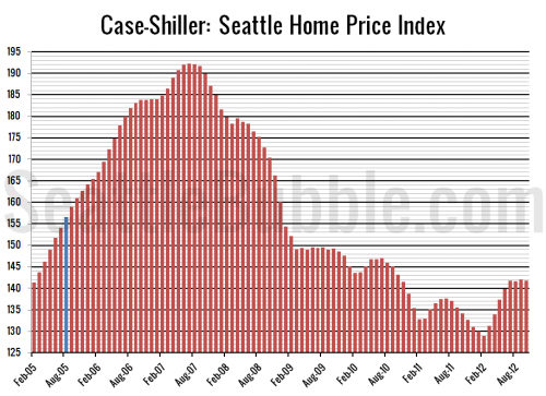 Case-Shiller: Yearly Price Gain Increased Again in October