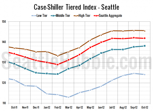 Case-Shiller Tiers: High & Low Tier Begin Seasonal Decline