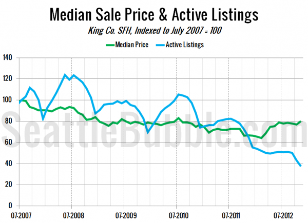 Median Sale Price & Active Listings