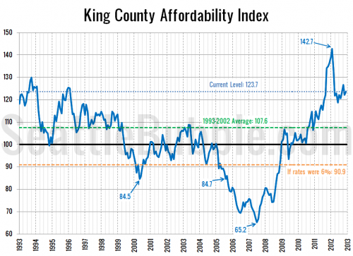 Near-Record Affordability Still Driven by Low Rates