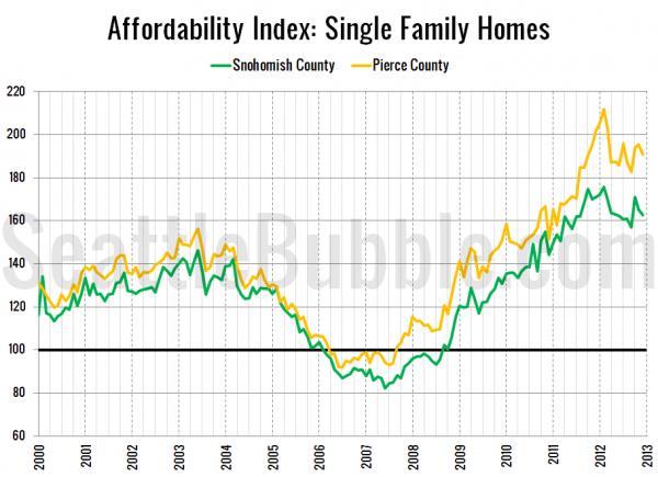 Snohomish / Pierce County Affordability Index