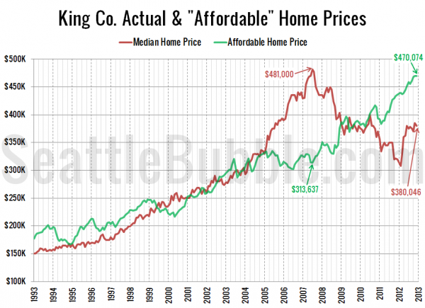 King Co. Actual &#038; &quot;Affordable&quot; Home Prices