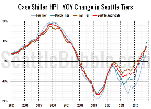 Case-Shiller Tiers: All Three Tiers Defy Seasonality