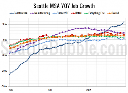 Seattle Area Keeps Adding Jobs, Washington Unemployment Falls Below National Rate
