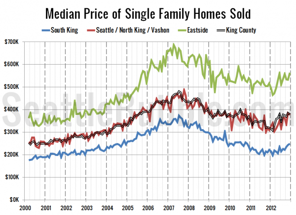 Median Price of Single Family Homes Sold