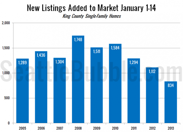 New Listings Added to Market January 1-14: King County Single-Family Homes