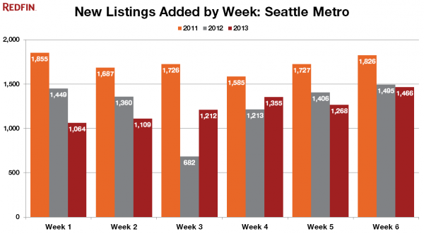 New Listings Added by Week: Seattle Metro