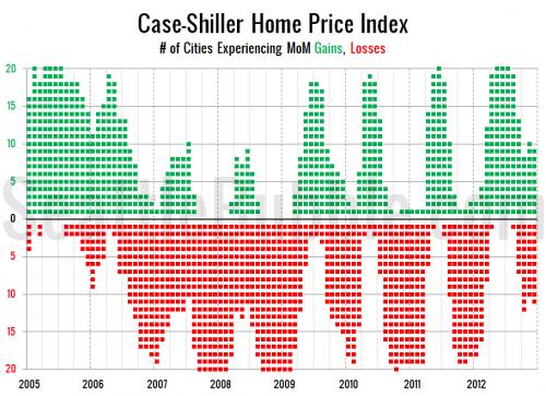 December 2012 Case-Shiller Potporri