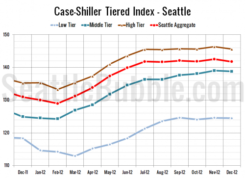 Case-Shiller Tiers: All Three Tiers Dipped in December