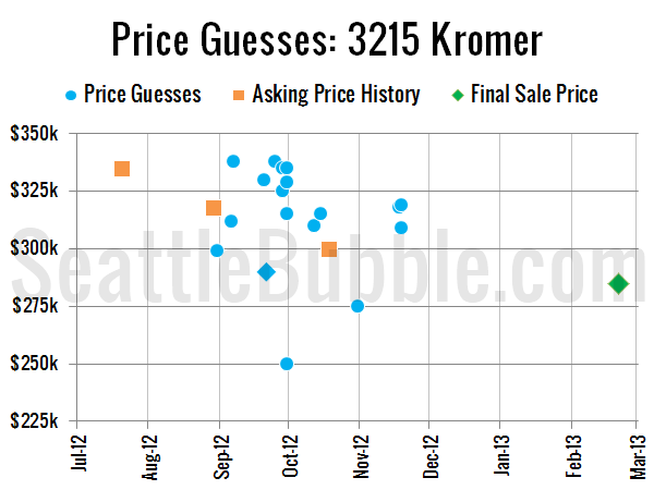 Price Guesses: 3215 Kromer