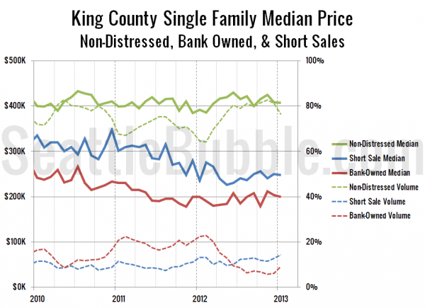 King County Single Family Median Price - Non-Distressed, Bank Owned, & Short Sales