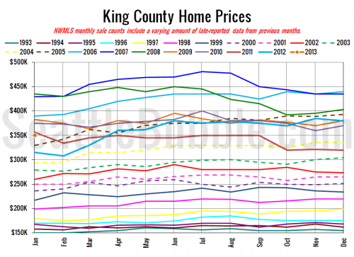 NWMLS: Prices Dipped, Inventory Inched Up in January