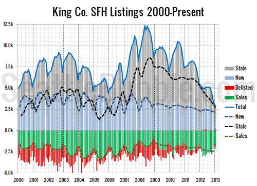 Listings Keep Shrinking; Very Few Homes Delisted in 2012