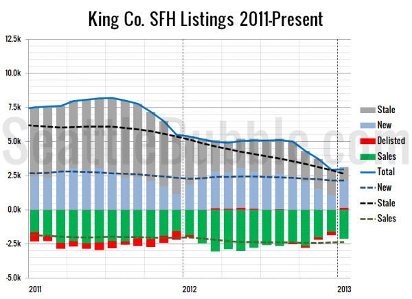 King Co. SFH Listings 2011-Present