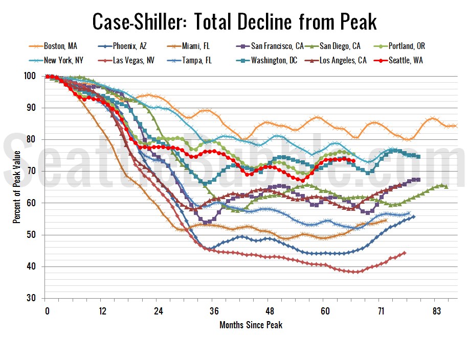 Case-ShillerHPI_Decline-From-Peak_2013-01