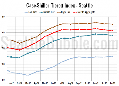 Case-Shiller Tiers: Low Tier Inched Up in January