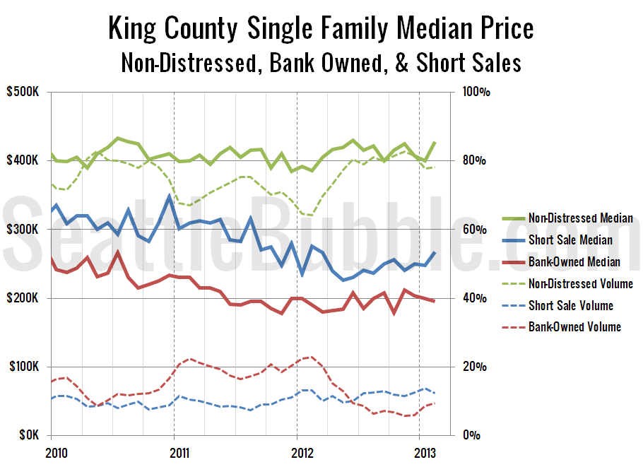 KingCoSFH-Non-Distressed-Median_2013-02