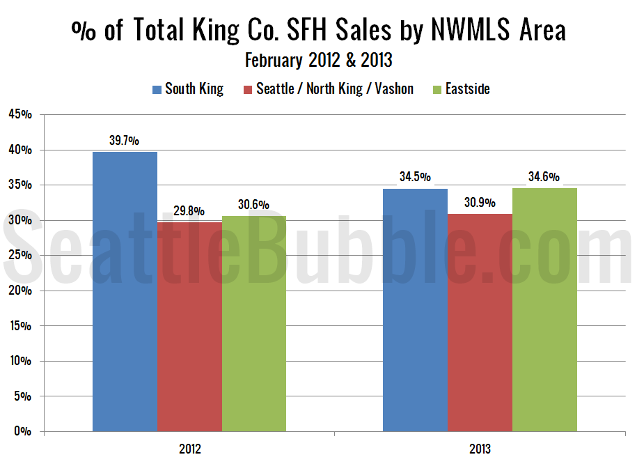 NWMLS-King-Region-Breakdown-bars_2013-02