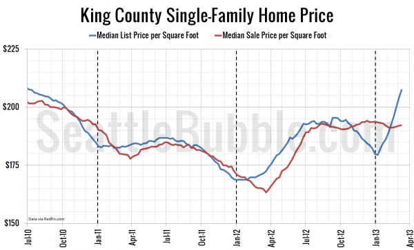 King County Single-Family Home Prices
