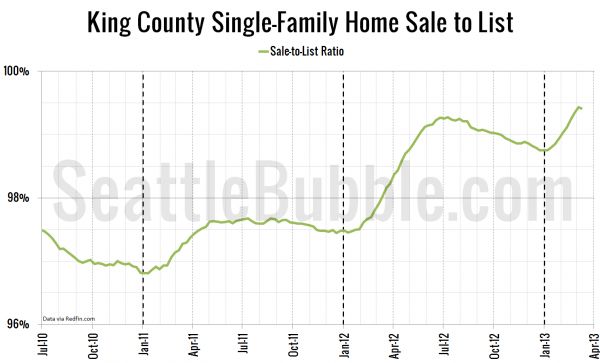 King County Single-Family Home Sale-to-List Ratio