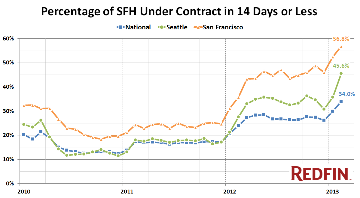 Redfin-Under-Contract-14days-Seattle_2013-02