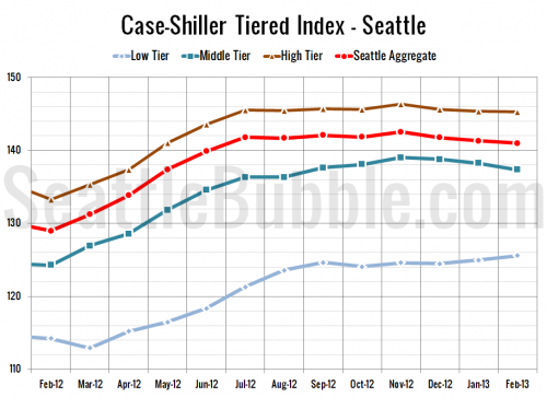 Case-Shiller Tiers: Low Tier Gains, Middle Tier Loses