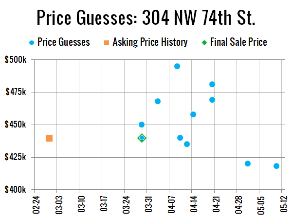 Price Guesses: 304 NW 74th St