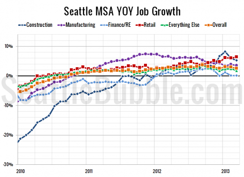 Seattle Unemployment Drops Again as Job Gains Continue