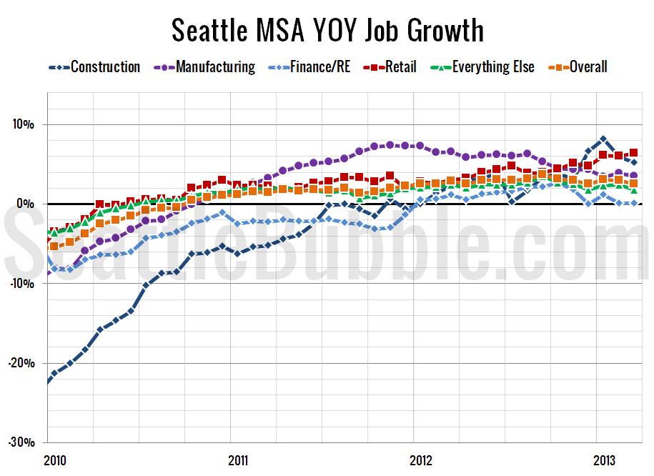 Job-Growth_2013-03
