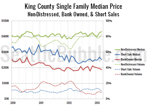 Non-Distressed Median Price Gains Slow