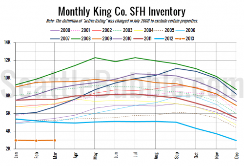 NWMLS: Sales Unfazed by Still-Scarce Inventory